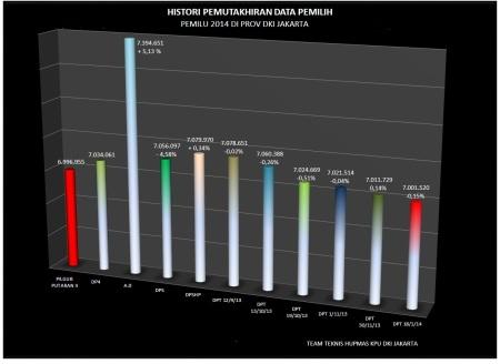 Histori Data Pemilih Di Jakarta